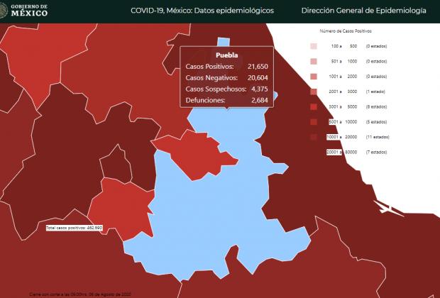 Puebla supera los 23 mil casos de Covid; Federación reporta mil 500 menos