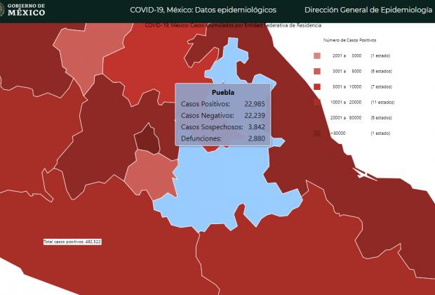 Federación no reporta casi mil 500 casos de Covid19 en Puebla