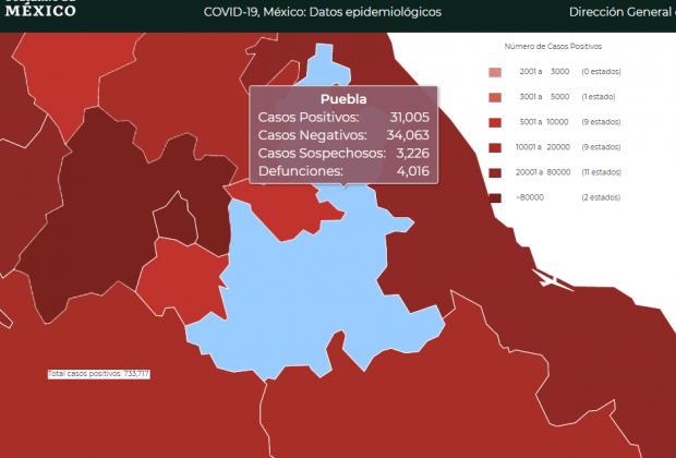 Federación y estado discrepan en casi 2 mil 500 casos de Covid19 en Puebla