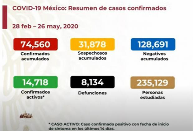EN VIVO Hay 8134 muertos por Covid en México y 74560 casos positivos