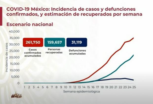 EN VIVO Hay 31119 muertos por Covid-19 en México