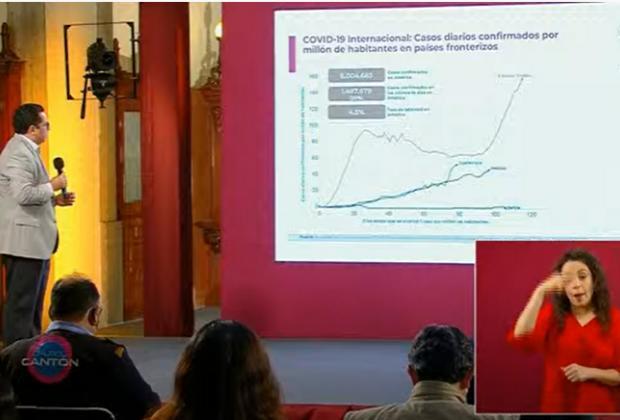 EN VIVO Hay 32 mil 796 muertos por Covid-19 en México