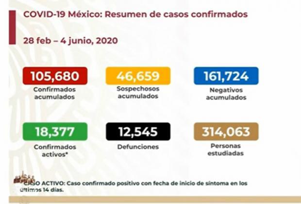 EN VIVO Hay 12545 muertos y 105680 casos por Covid en México