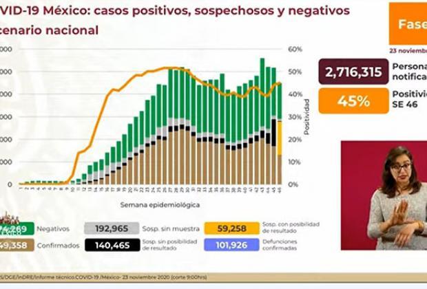 EN VIVO México llega a 101 mil 926 muertes por Covid