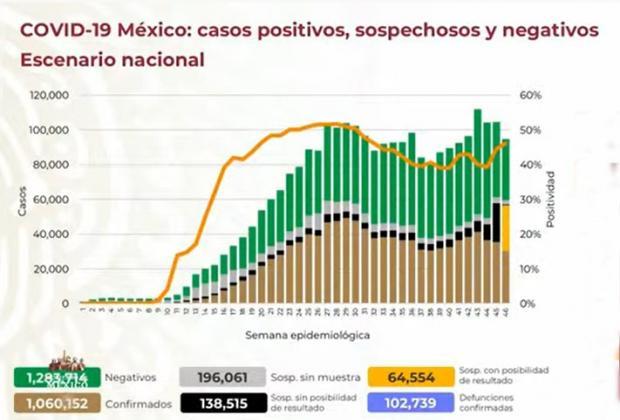 VIDEO Nuevo récord de Covid en México: 10 mil 794 contagios en un día