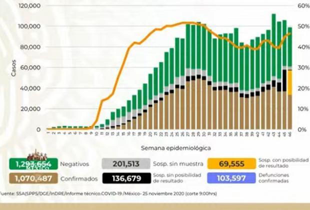 México por segundo día consecutivo acumula más de 10 mil contagios de covid