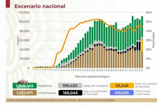 EN VIVO Hay 1,107,071 positivos de Covid en México