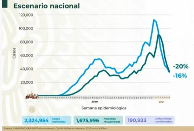 EN VIVO México contabiliza 190 mil 923  muertes por Covid