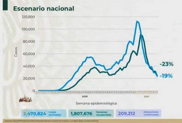 EN VIVO México llega a 209 mil muertos por Covid