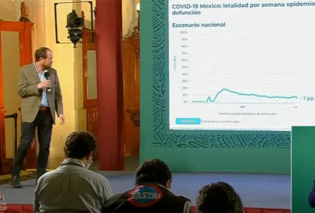 EN VIVO Ya son 153 mil los muertos por Covid en México