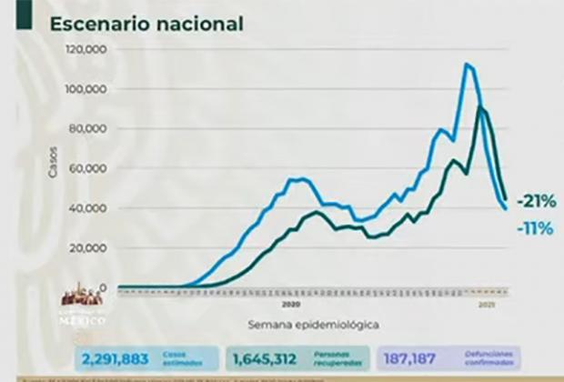 VIDEO México suma 187 mil muertes por Covid