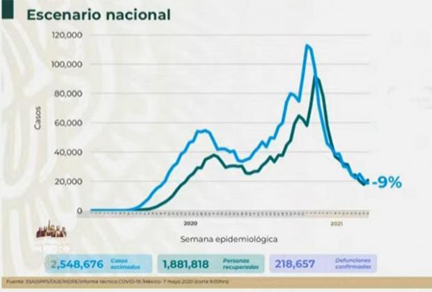VIDEO México suma 218 mil 657 defunciones por Covid