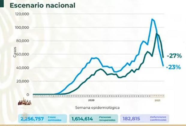 EN VIVO México llega a 82 mil muertes por Covid