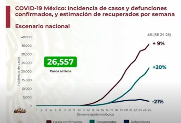 EN VIVO México registra 268 mil casos positivos acumulados de Covid