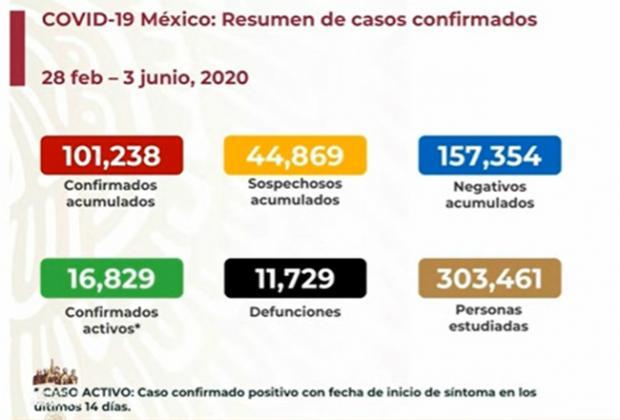 EN VIVO México rebasó los 100 mil casos positivos de Covid-19