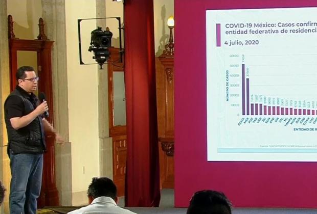 EN VIVO México ya supera las 30 mil muertes por COVID19