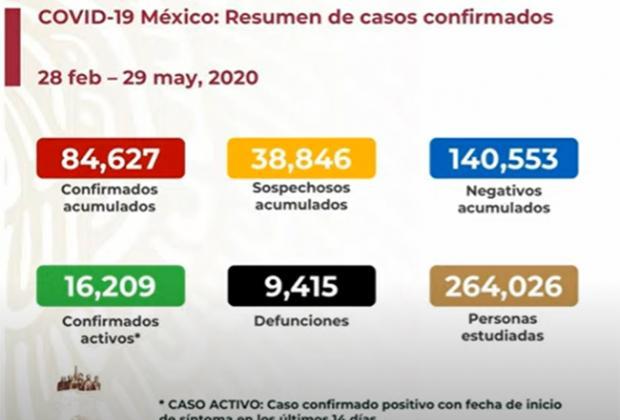EN VIVO Hay 9415 muertos por Covid y 84627 positivos