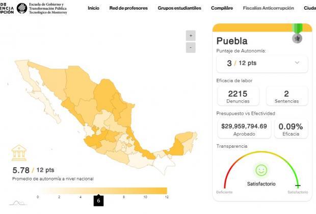 La Fiscalía Anticorrupción de Puebla se encuentra entre las peores del país