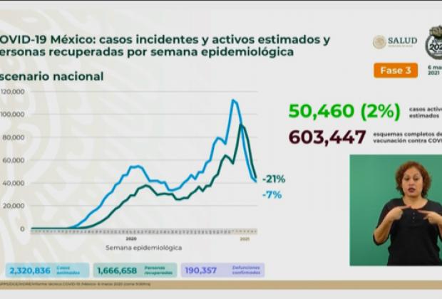 VIDEO Covid-19 en México ha generado 190 mil 357 decesos