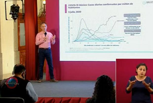 EN VIVO Hay 26,295 casos activos de coronavirus en México