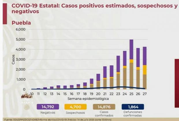Puebla registra descenso de contagios Covid en las últimas dos semanas: José Luis Alomía