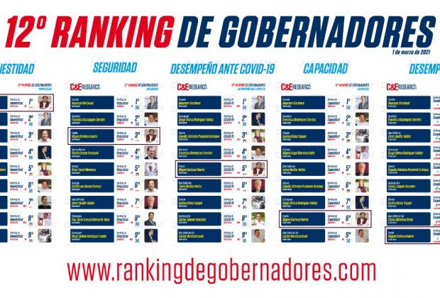 Barbosa, entre los 10 gobernadores mejor evaluados de México: encuesta